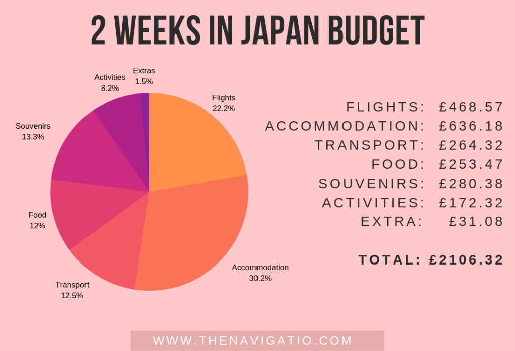 Is Japan expensive? Budget breakdown of 2 weeks in Japan