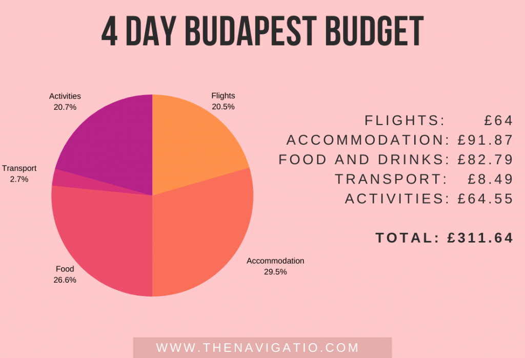 budapest cost budget
